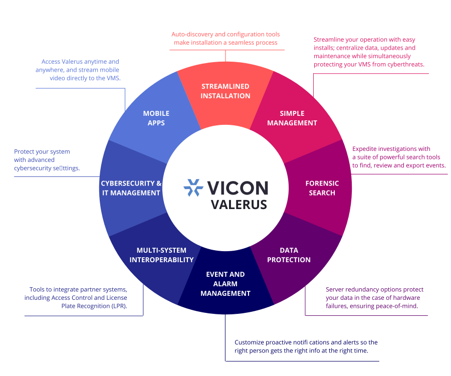 VICON VALERUS - Key Features